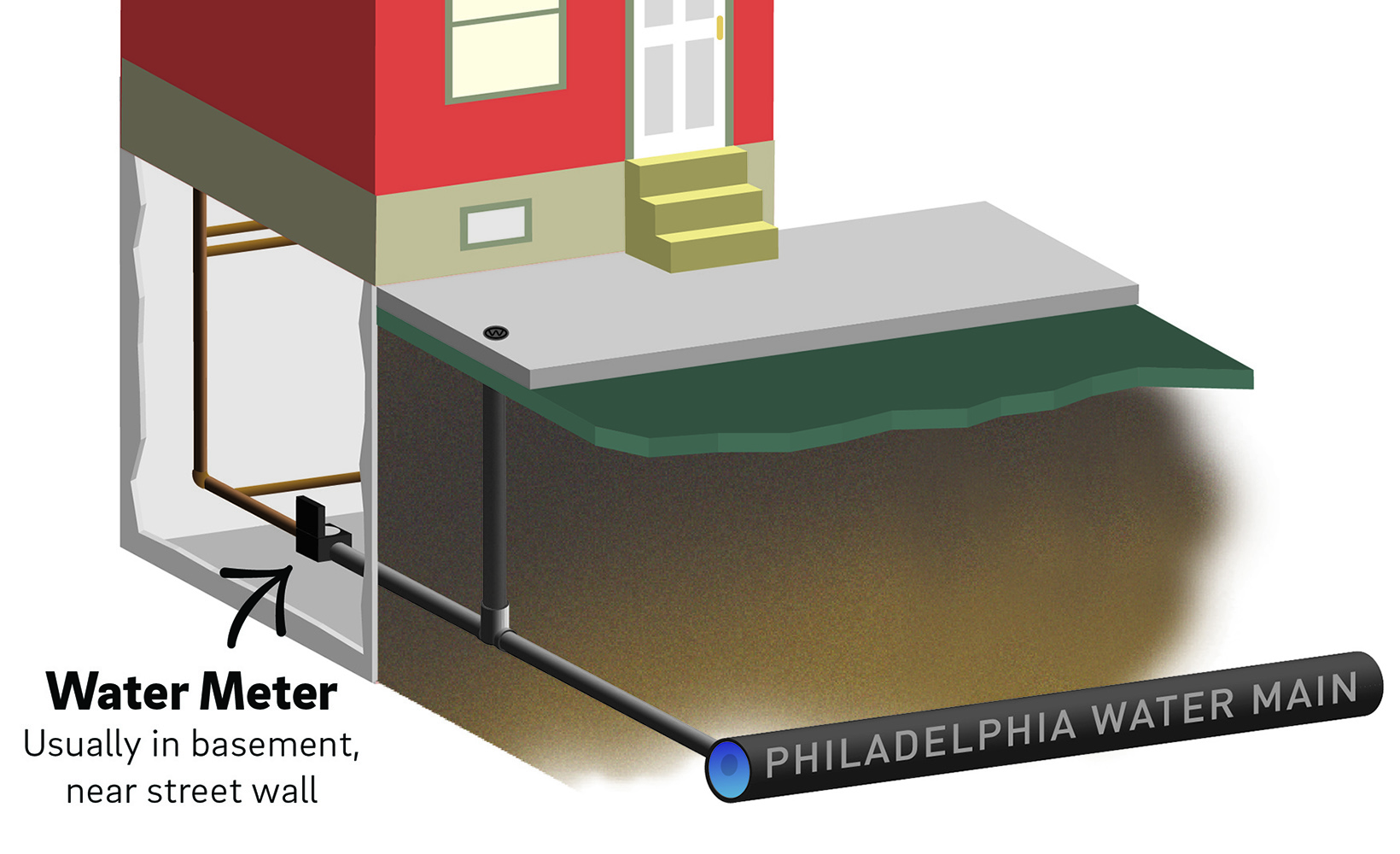 3d cut-away style simple illustration of the typical plumbing leading from a water main into a Philadelphia home. The water meter is usually located in the basement, near the front wall (closest to the street)