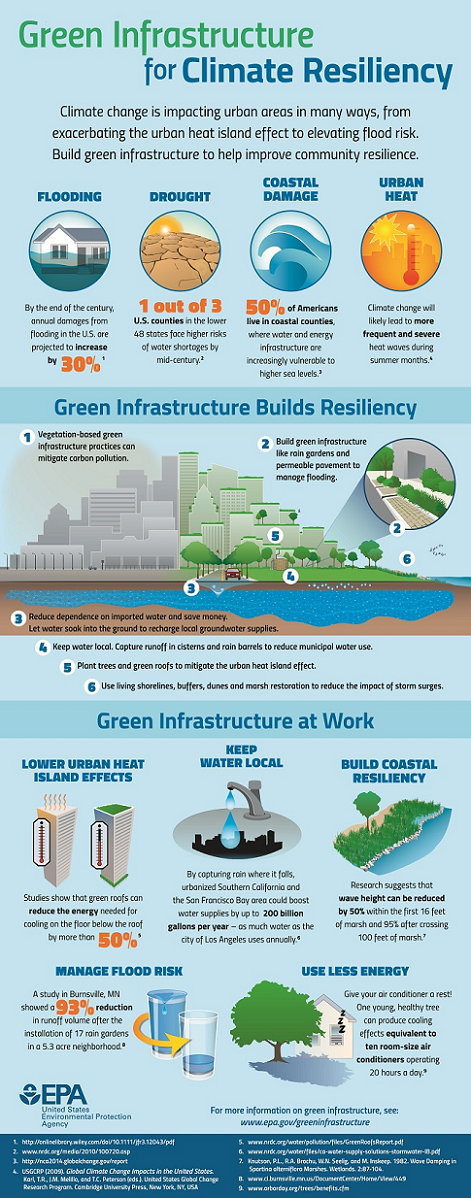 GSI for Climate Resiliency: An EPA Infographic