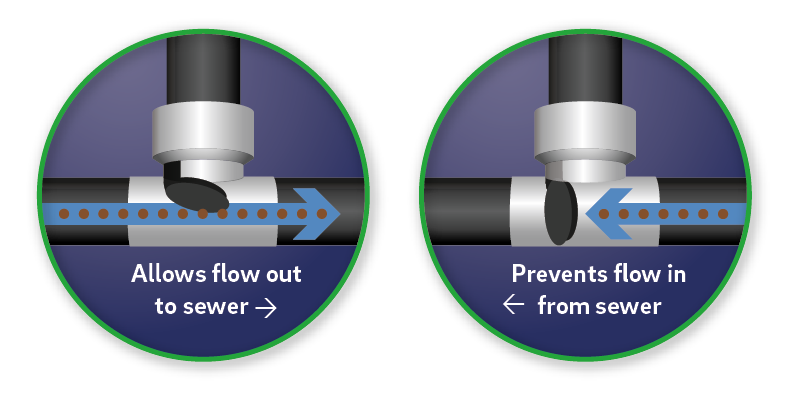 A backwater valve works like a one-way door that only opens to let wastewater out of your home. When sewers overflow, the door closes and stops water from coming into your home's pipes.
