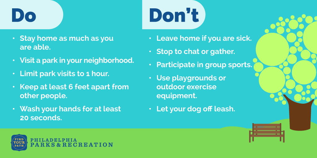 Do: Stay home as much as you are able. Visit a park in your neighborhood. Limit park visits to 1 hour. Keep at least 6 feet apart from other people. Wash your hands for at least 20 seconds. Don't: Leave home if you are sick. Stop to chat or gather. Participate in group sports. Use playgrounds or outdoor exercise equipment. Let your dog off leash. (From Philadelphia Parks & Recreation)
