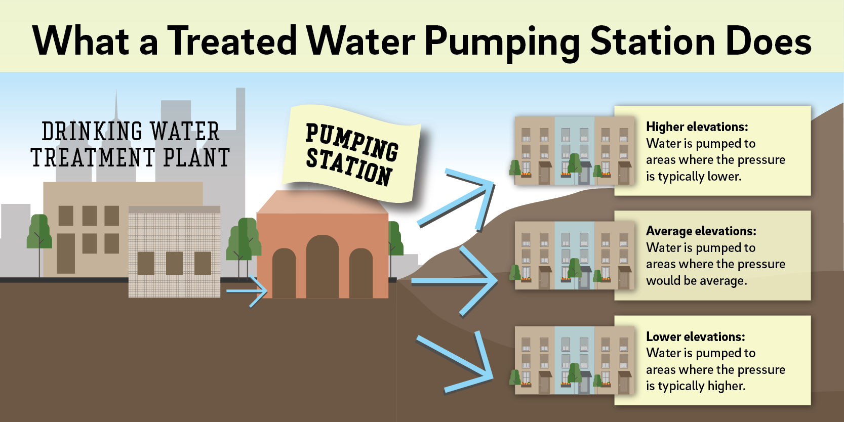 'What a Treated Water Pumping Station Does - pumping stations push water into the pipes supplying different areas of the city to ensure there is enough water pressure everywhere, including at higher elevations (where pressure is typically lower), average elevations (where pressure is typically average), and lower elevations (where pressure is typically higher).