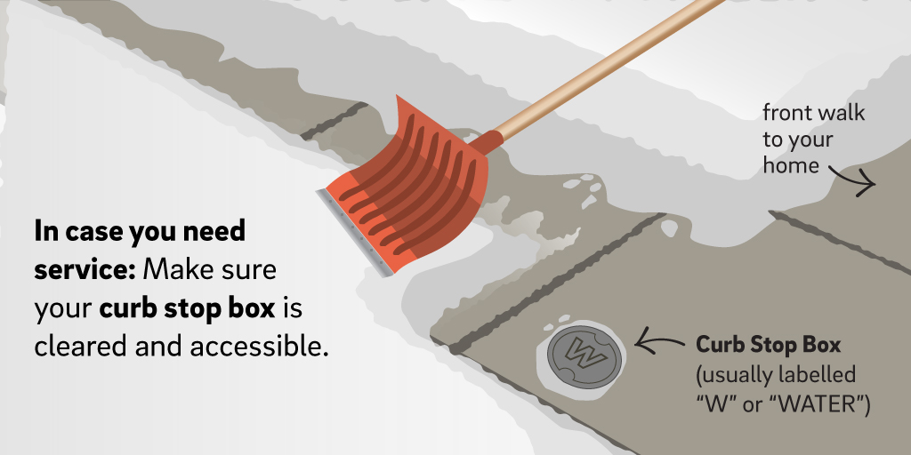 In case you need service: Make sure the curb your curb stop box is cleared and accessible when you shovel. The illustration shows the typical location of a Curb Stop Box (usually labeled W or Water) near where the path to your front door meets the sidewalk.