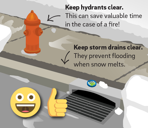 Keep hydrants clear. This can save valuable time in the case of a fire! Keep storm drains clear. They prevent flooding when snow melts. (Illustration of a sidewalk with a firehydrant and storm drain shoveled clear of snow, with a smiley face and a thumbs up.)