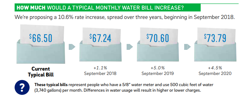 How much would a typical monthly water bill increase? We're proposing a 10.6% increase, spread over three years, beginning in September 2018. ([Illustration of papers partially sticking out of envelopes indicating how the rates will change.] Current typical bill: $66.50; +1.1% in September 2018: $67.24; +5% in September 2019: $70.60; +4.5% in September 2020: $73.79. These typical bills represent people who have a 5/8 inch water meter and use 500 cubic feet of water (3740 gallons) per month. Differences in water usage will result in higher or lower charges.