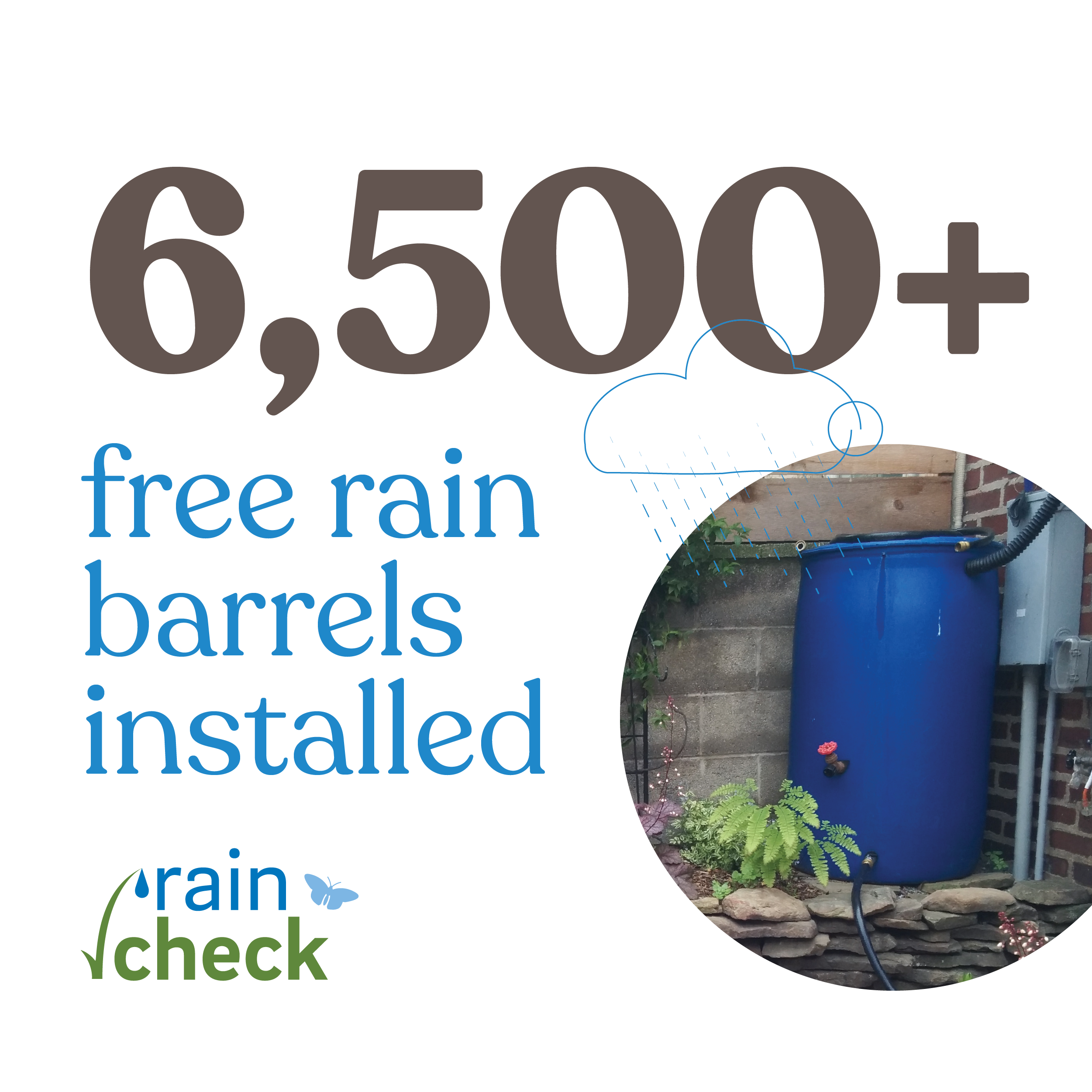 Over 6500 free rain barrels have been installed as part of the Rain Check program to date.